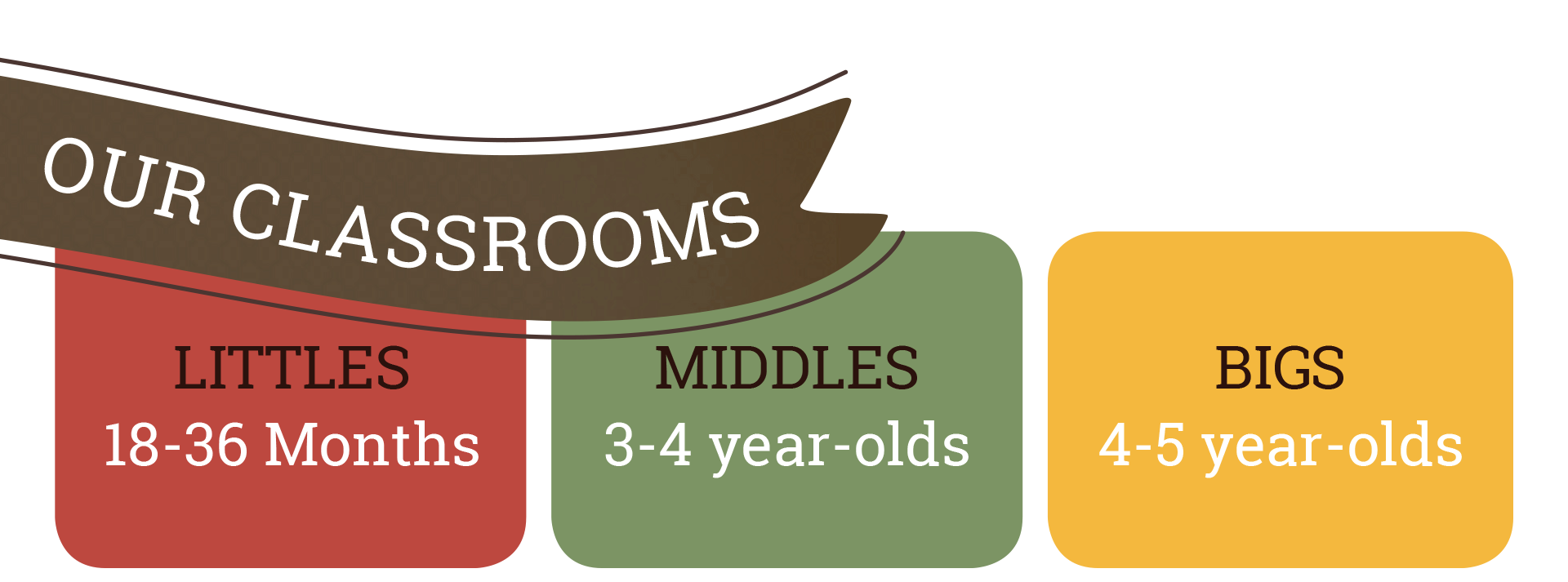 Classrooms: Littles 18-36 months; Middles 3-4 year-olds; Bigs 4-5 year-olds